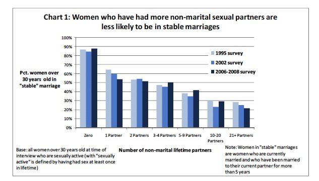 statistik sex